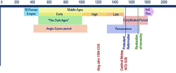 Tangerine history timeline chart wordpress